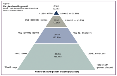Fig_1_Global_wealth_pyramid