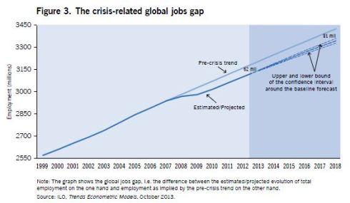 jobs gap