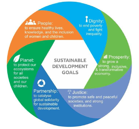 SDG-UNSG