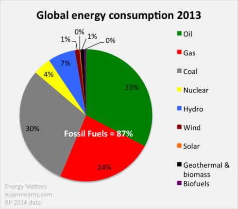 global_energy_2013